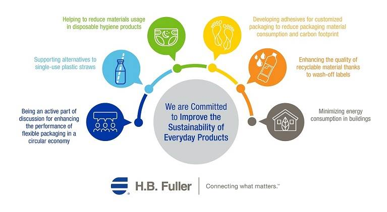How adhesives impact sustainability in everyday products.