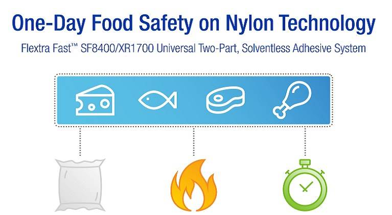 Infographic on food safety from H.B. Fuller.